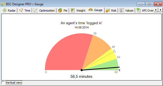 Gauge chart for agent logged-in time indicator in BSC Designer