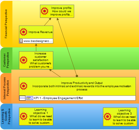 Engagement strategy map