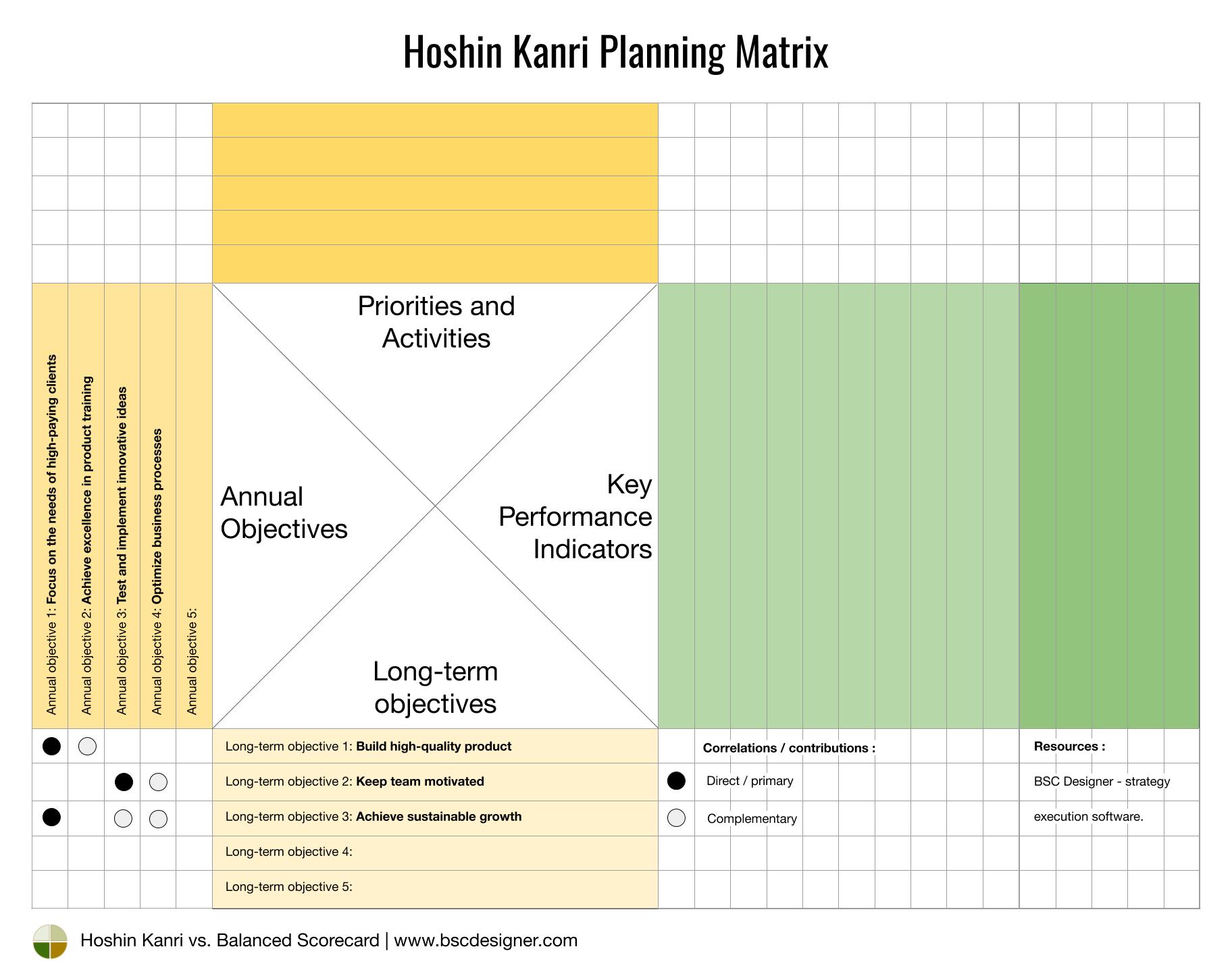 Hoshin Kanri - Annual Objectives