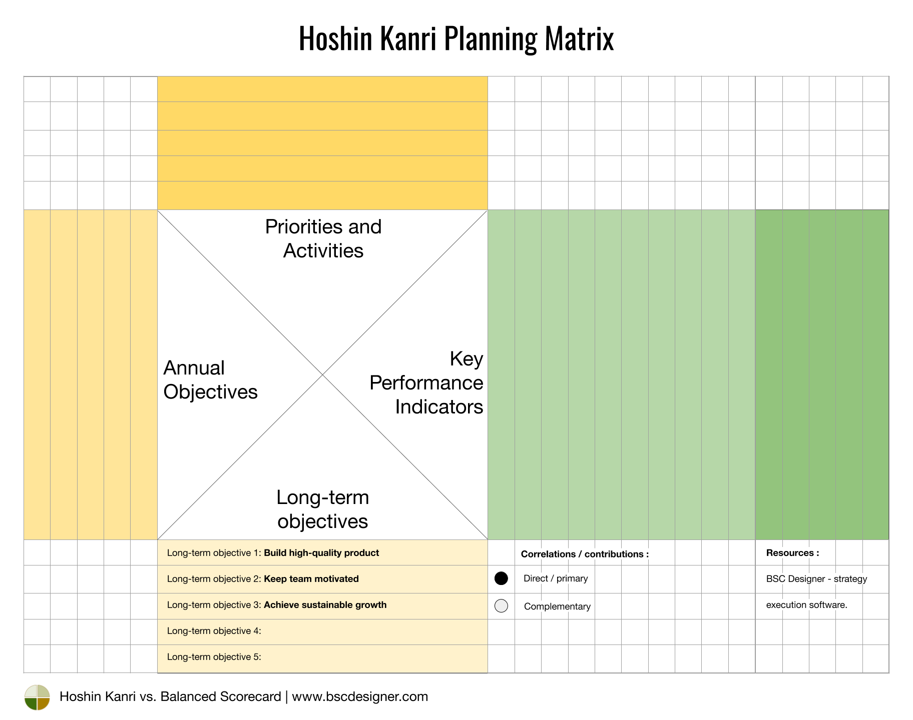 Hoshin Kanri Matrix - Long term goals