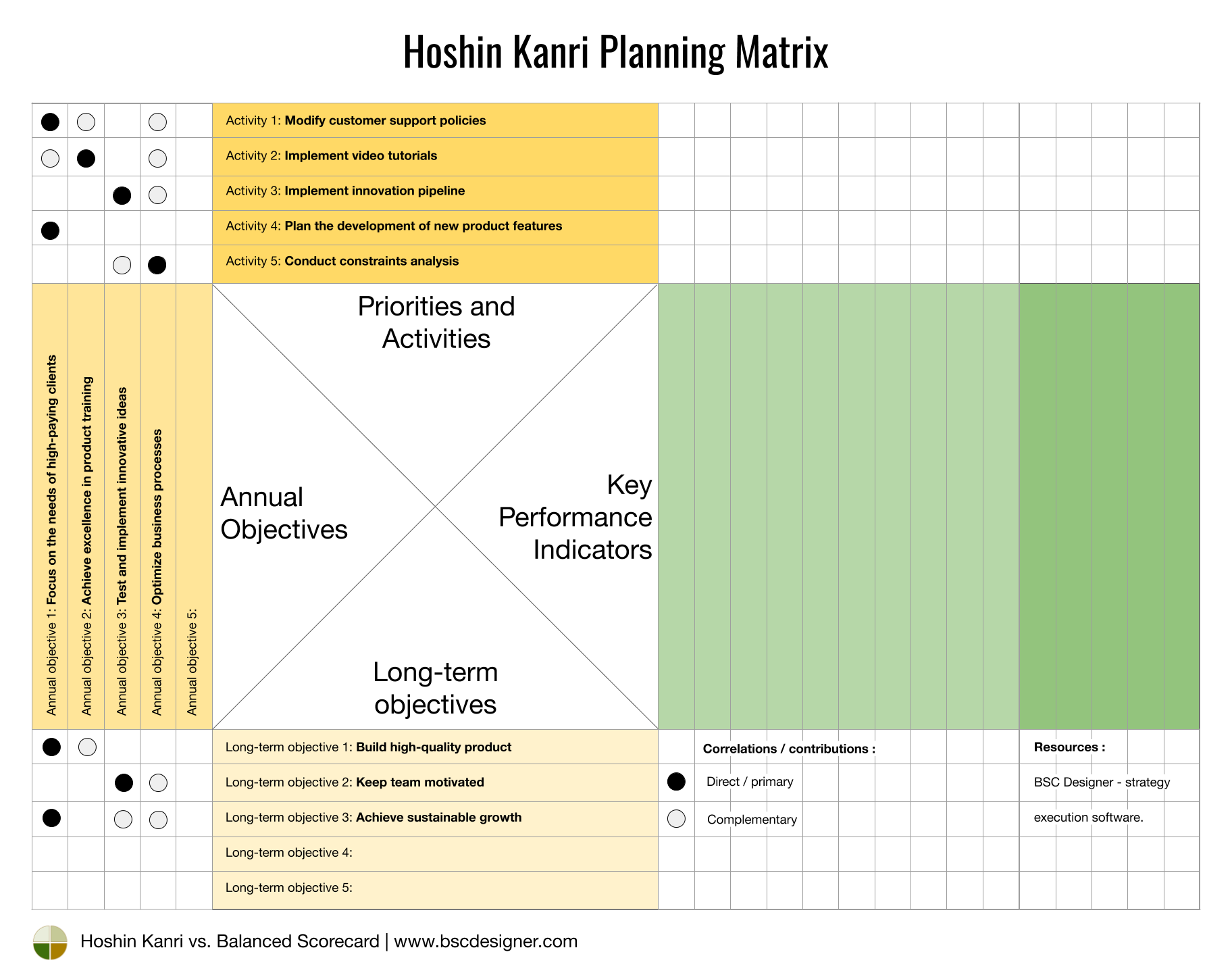 Hoshin Kanri - priorities and activities