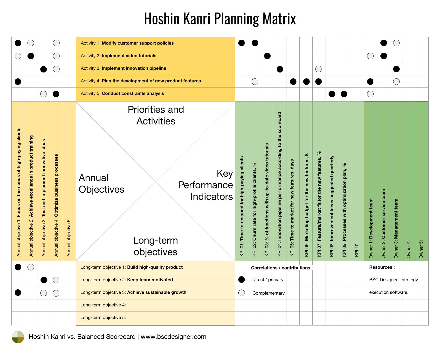 Hoshin Kanri Planning Matrix