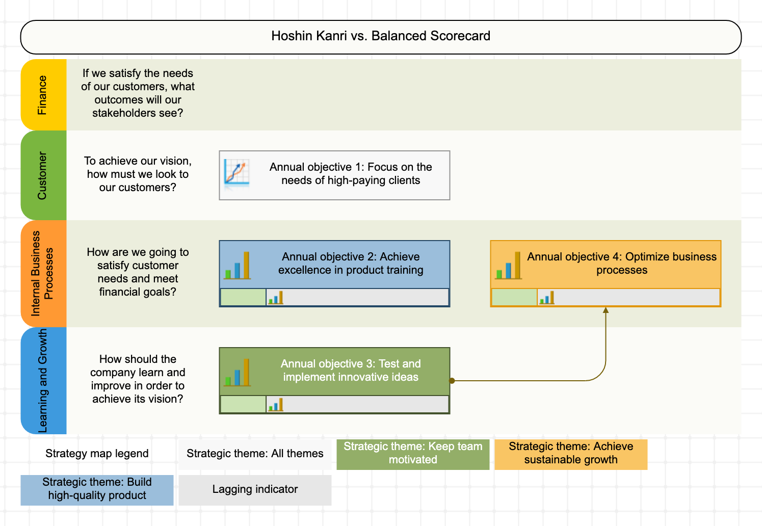 Annual goals from Hoshin Kanri on the Balanced Scorecard