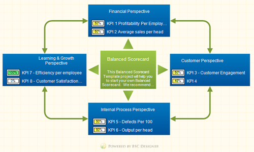 Overview of HR KPIs