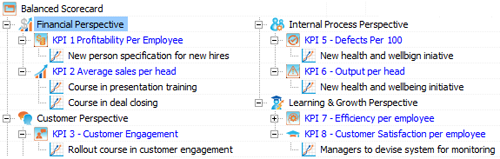 HR KPIs in BSC Designer