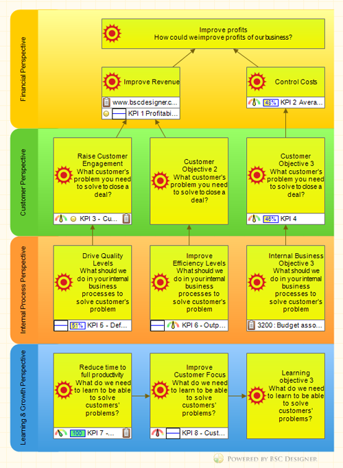 An Example of HR Strategy Map