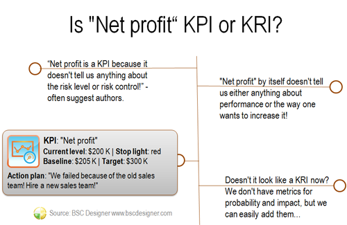 Key risk indicators scorecard and template for Kpi measurement template