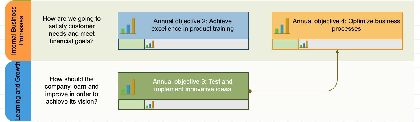Vinculación de dos objetivos para explicar la lógica de causa y efecto