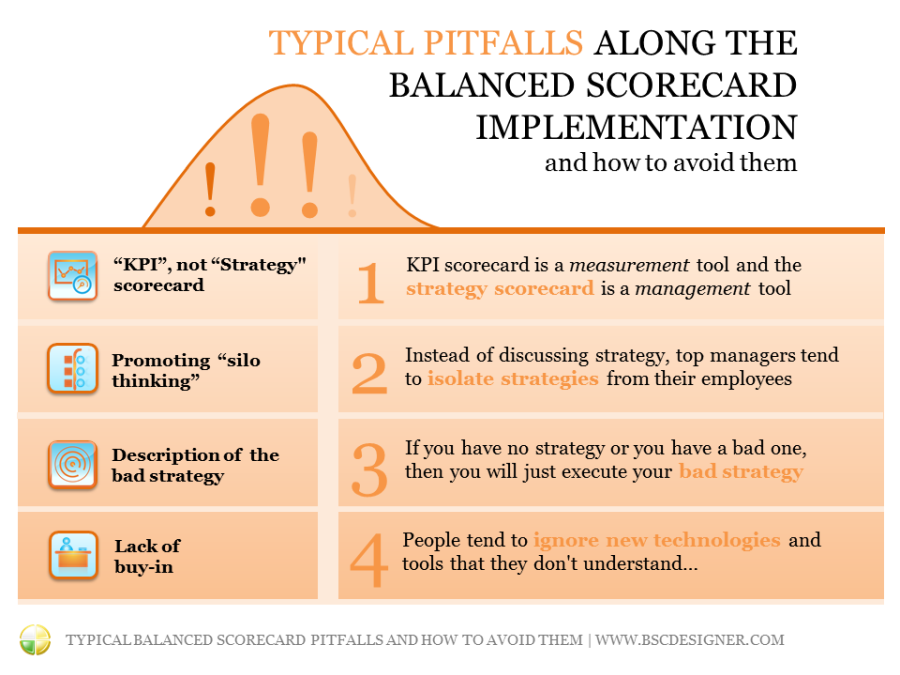 Typical pitfalls of the Balanced Scorecard and instructions to diagnose and avoid them