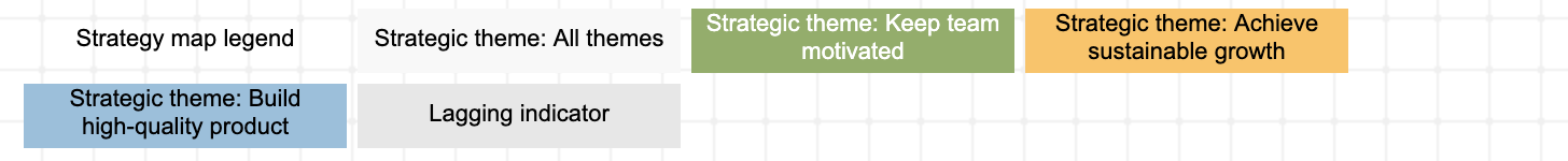 Strategic themes on the strategy map
