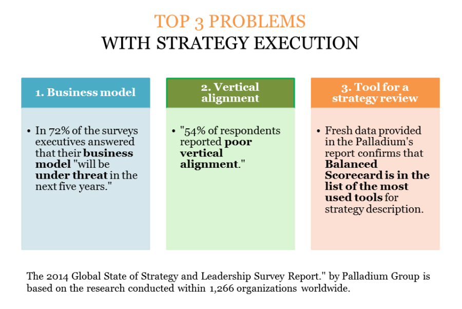 Top 3 strategy execution problems