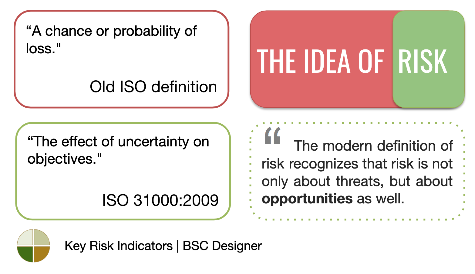 The idea of risk