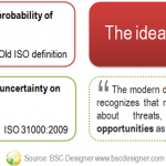 The idea of risk