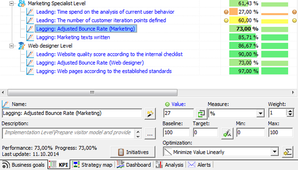 Example: Adjusted bounce rate KPI in BSC Designer