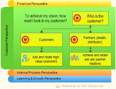 Customer in the Balanced Scorecard perspective