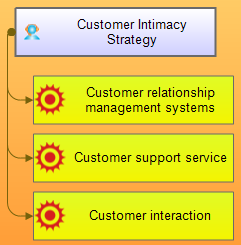 Projection of customer intimacy strategy on internal BSC perspective