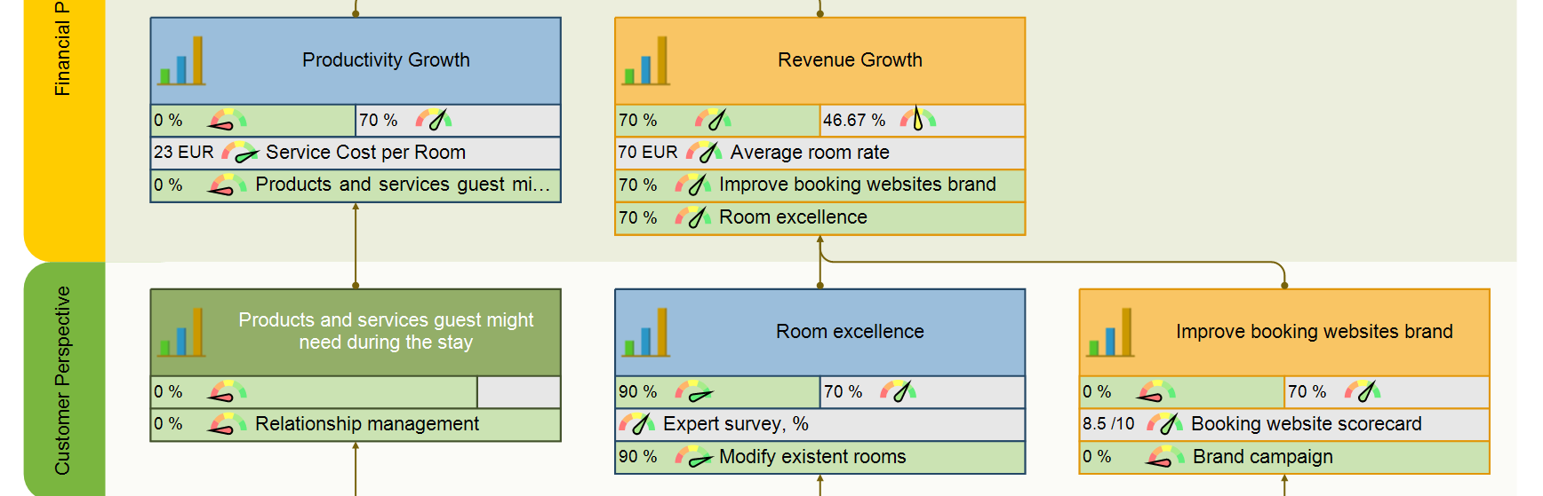 Customer perspective of hotel strategy map