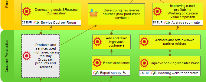 Customer perspective of the Hotel Balanced Scorecard