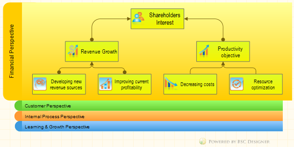Financial perspective of the Balanced Scorecard