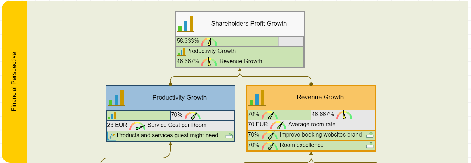 Hotel strategy financial perspective