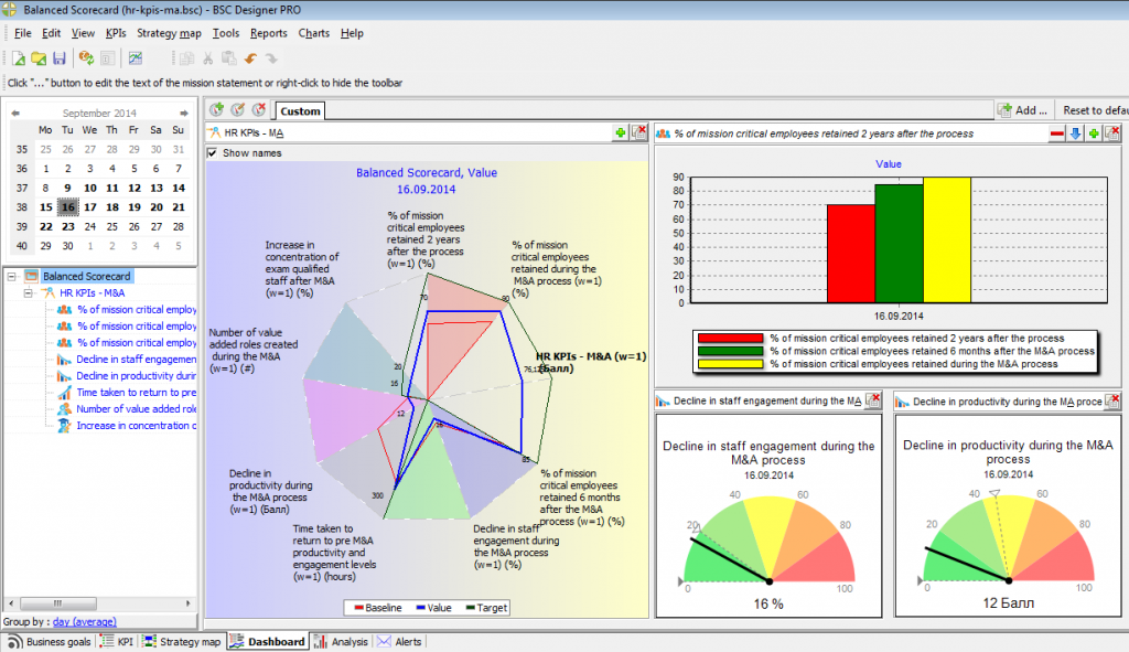 HR dashboard during the M&A process
