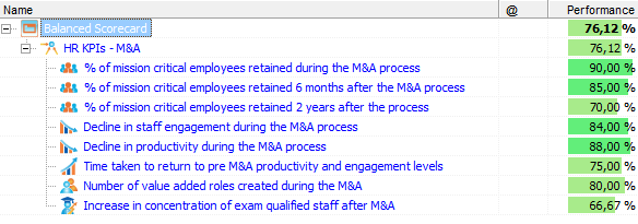 HR KPIs during M&A