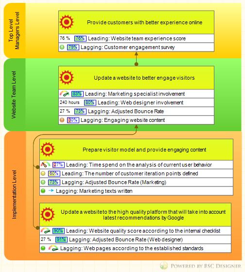 Internal business objectives cascading