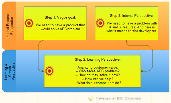 strategic management and yogurt manufacturing company Essay about ben & jerry's swot  frozen yogurt, sorbet, and a few novelty products  the strategic management process:.