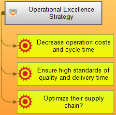 Projection of operational excellence strategy on internal perspective