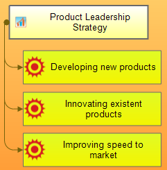Projection of product leadership strategy on internal perspective