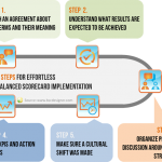 5 Steps for Effortless Balanced Scorecard Implementation