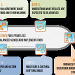 5 Steps for Effortless Balanced Scorecard Implementation