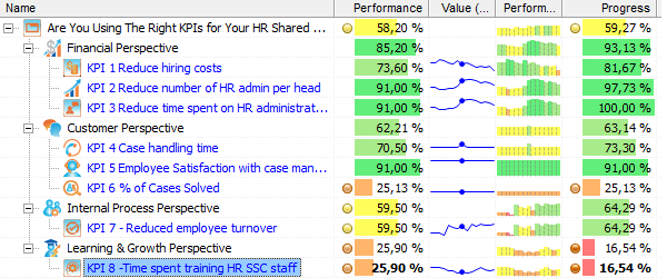 HR Shared Services - KPIs Aligned with Strategy