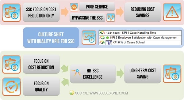 Culture shift with KPIs for HR Shared Services (SSC)