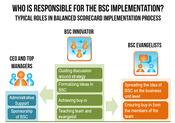 Who is responsible for the BSC implementation? Typical roles in Balanced scorecard implementation process.