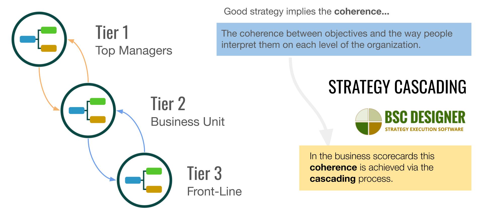 Strategy cascading