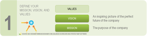 Prepare Strategy Step 1 - Vision, Mission, Values