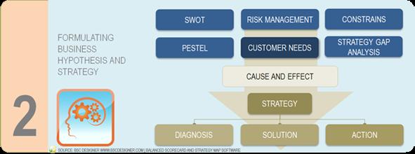Prepare o Passo 2 da Estratégia - Formulação da Hipótese de Negócios