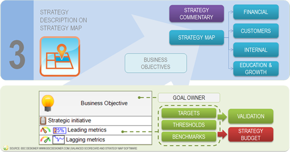 Prepare Strategy Step 3 - Strategy Description on Strategy Map