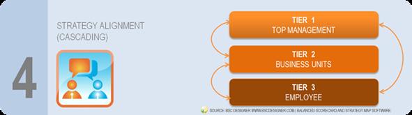 Prepare Strategy Step 4 - Strategy Alignment