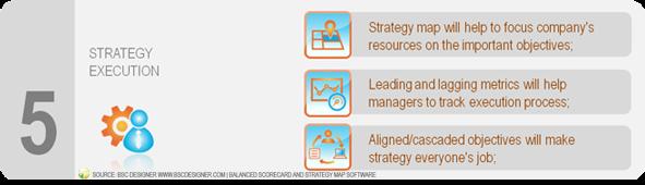 Prepare Strategy Step 5 - Strategy Execution