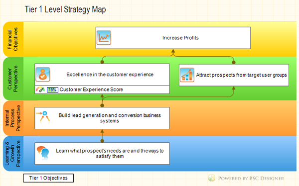 Tier 1 Strategy Map. Balanced Scorecard Cascading Example.