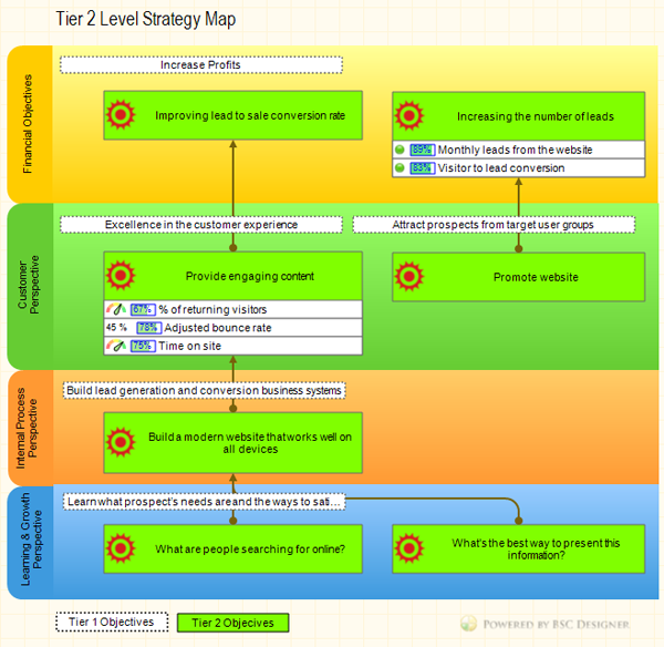 Tier 2 Strategy Map. Balanced Scorecard Cascading Example.