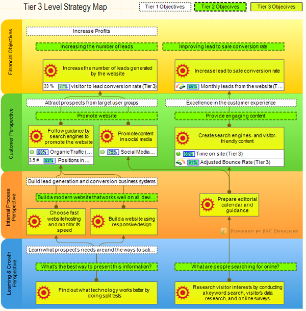Tier 3 Strategy Map. Balanced Scorecard Cascading Example.