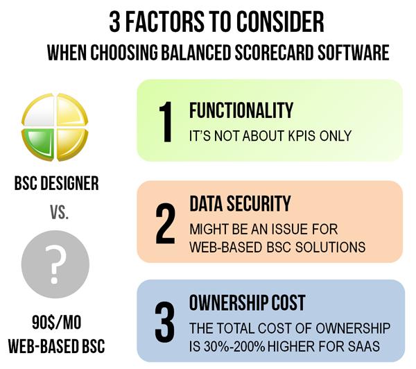 factors for 3