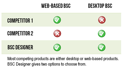 Most competing products are either desktop or web-based products.  BSC Designer gives two options to choose from.