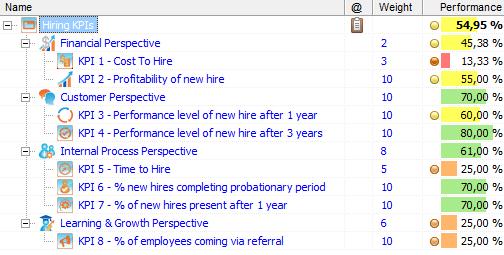 HR Hiring KPIs in BSC Designer