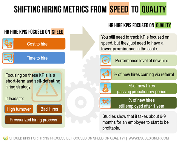 Hr Hiring Kpis Shifted From Speed To Quality
