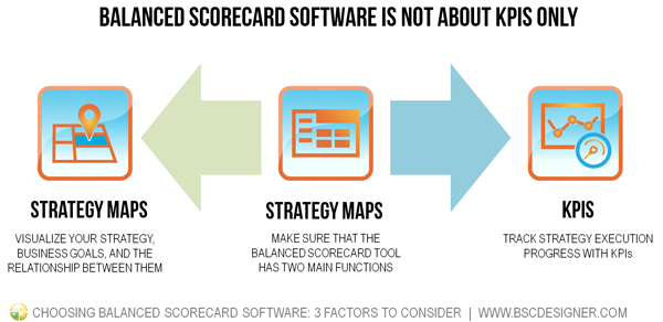 Balanced scorecard software is not about KPIs only - two main functions any BSC software need to have