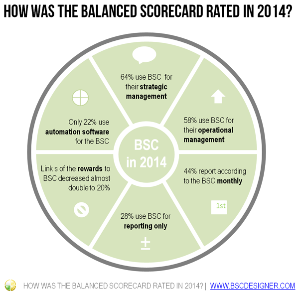 How was the Balanced Scorecard rated in 2014?